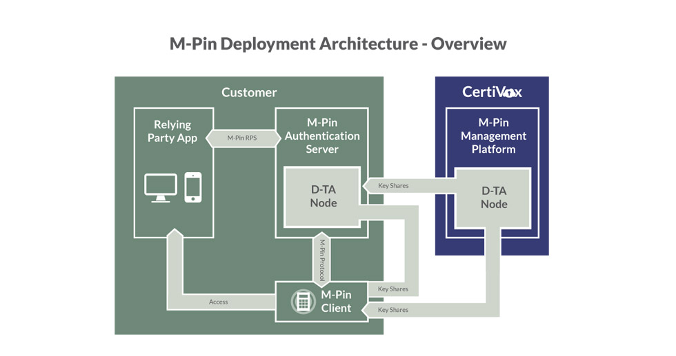 m-pin deployment architecture