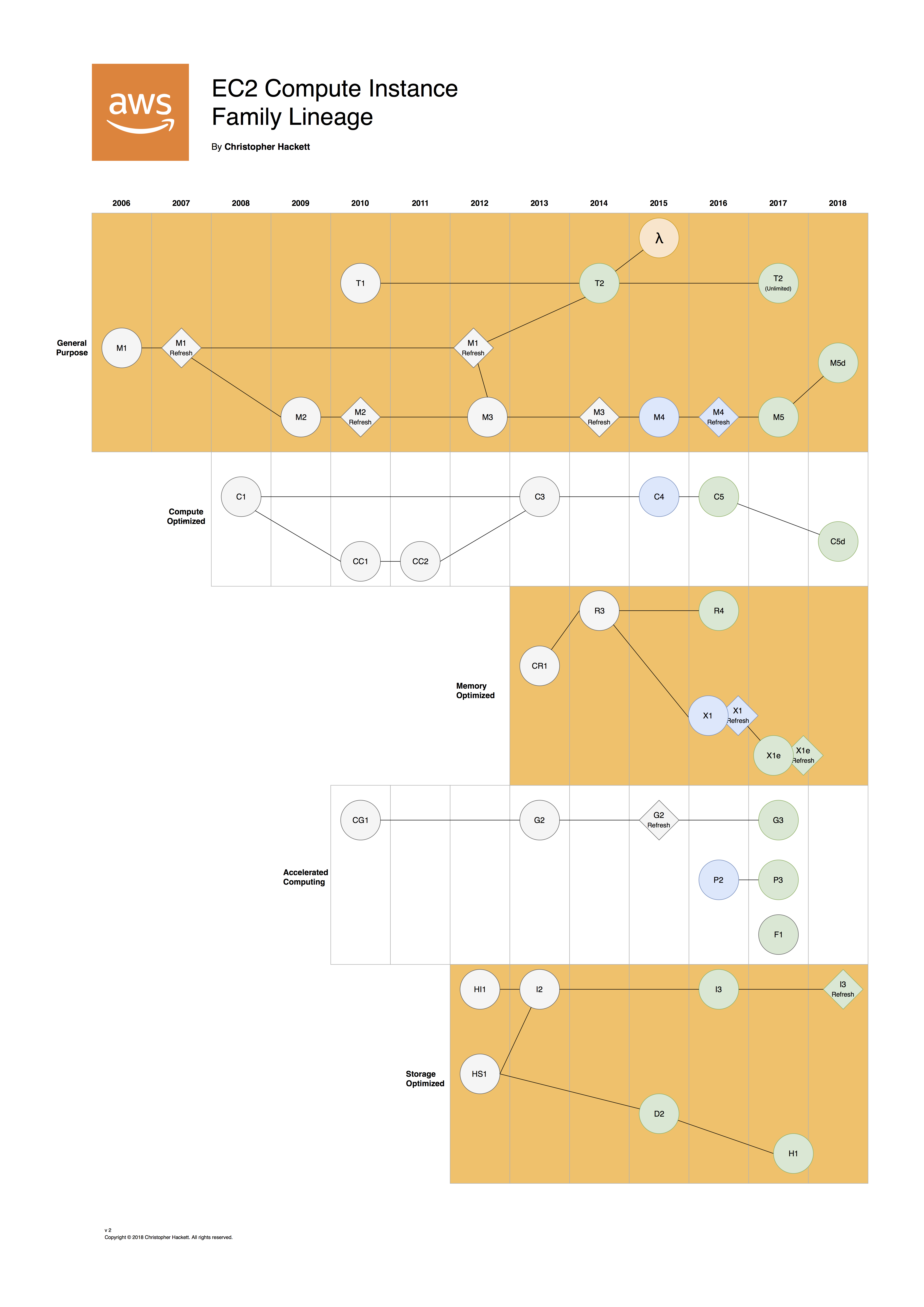 EC2 Compute Instance Family Lineage